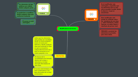 Mind Map: Modificadores de Acceso