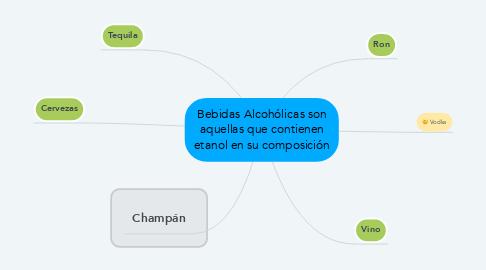 Mind Map: Bebidas Alcohólicas son aquellas que contienen etanol en su composición