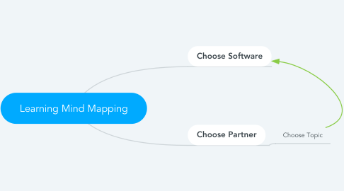 Mind Map: Learning Mind Mapping