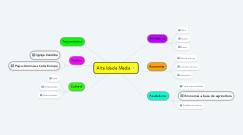 Mind Map: Alta Idade Media