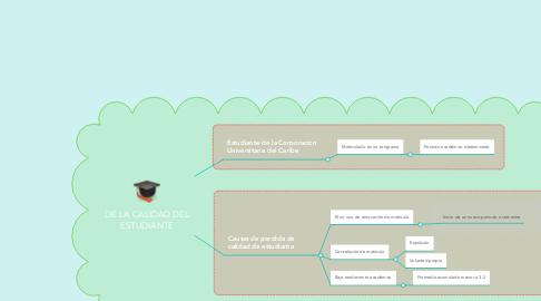 Mind Map: DE LA CALIDAD DEL ESTUDIANTE