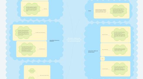 Mind Map: Recopila la información necesaria para el cálculo de los costos de la cadena