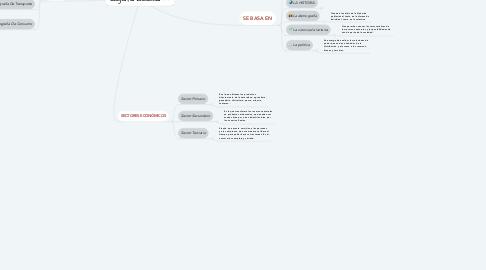 Mind Map: Geografía Económica