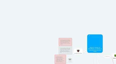 Mind Map: Entornos virtuales de aprendizaje y su impacto en el proceso de formación virtual