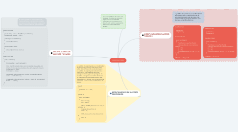 Mind Map: CONSTRUCTORES