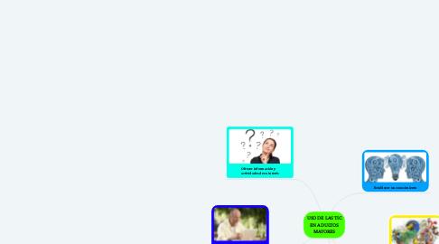Mind Map: USO DE LAS TIC EN ADULTOS MAYORES