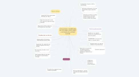 Mind Map: EVOLUCION Y DIVERSIDAD DE LOS SERES VIVOS UNAD JULIE MARCELA GOMEZ GAONA