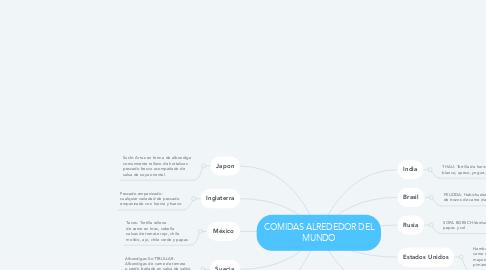 Mind Map: COMIDAS ALREDEDOR DEL MUNDO