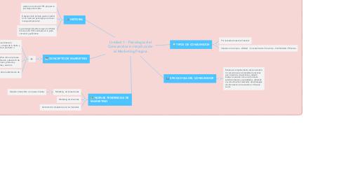 Mind Map: Unidad 1 - Psicología del Consumidor e introducción al Marketing Página