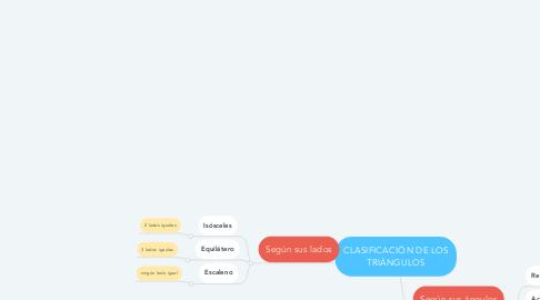 Mind Map: CLASIFICACIÓN DE LOS TRIÁNGULOS