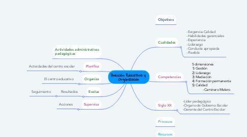Mind Map: Dirección Educativa y  Organización