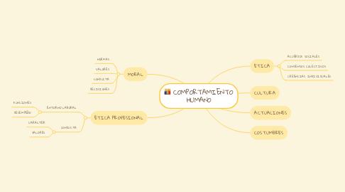Mind Map: COMPORTAMIENTO HUMANO