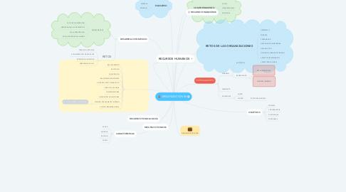 Mind Map: ORGANIZACIONES
