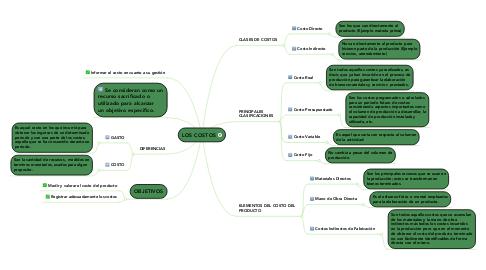 Mind Map: LOS COSTOS