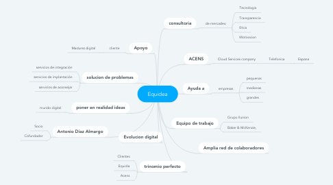 Mind Map: Equidea