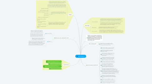 Mind Map: TELEFONÍA IP