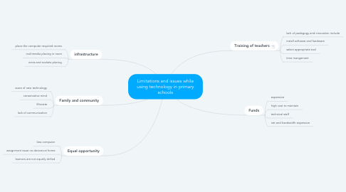 Mind Map: Limitations and issues while using technology in primary schools