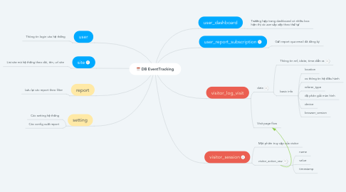 Mind Map: DB EventTracking