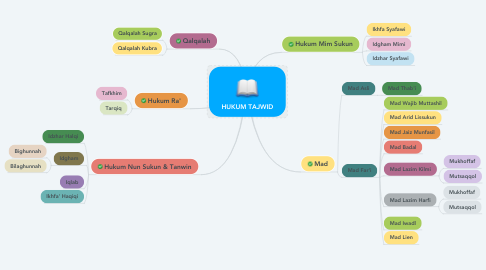 Mind Map: HUKUM TAJWID