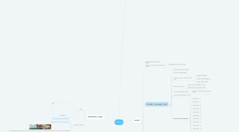 Mind Map: klubok