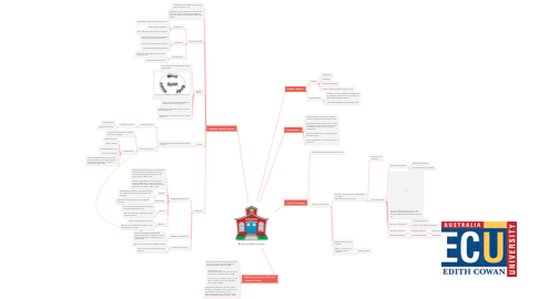 Mind Map: Building Good Schools