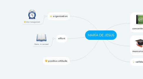 Mind Map: MARÍA DE JESUS