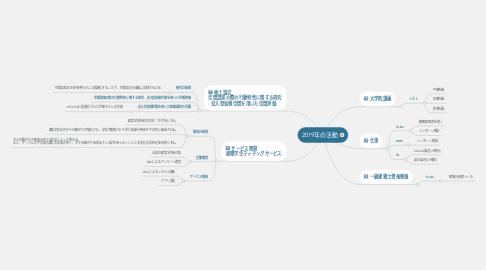 Mind Map: 2019年の活動