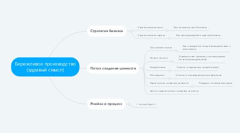 Mind Map: Бережливое производство (здравый смысл)