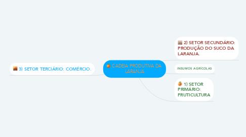 Mind Map: CADEIA PRODUTIVA DA  LARANJA