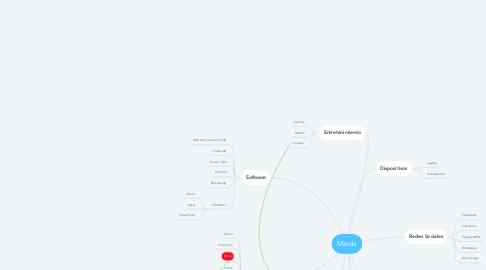 Mind Map: Marda