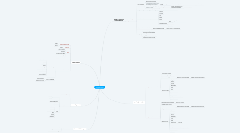 Mind Map: Jornada de Imersão
