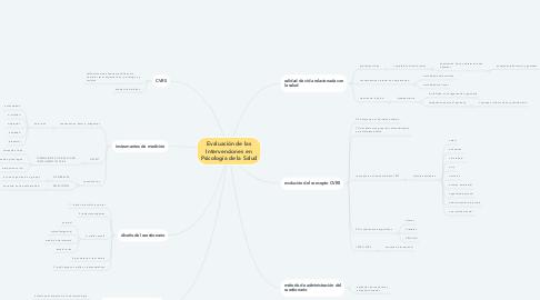 Mind Map: Evaluación de las Intervenciones en Psicología de la Salud