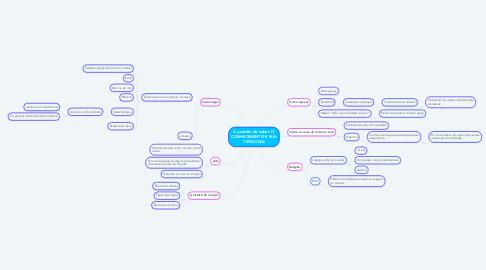 Mind Map: A questão do saber: O CONHECIMENTO E SUA TIPOLOGIA