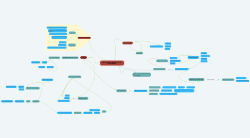 Mind Map: ¿QUE ES LEER Y ESCRIBIR EN LA  UNIVERSIDAD?