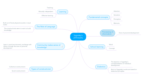 Mind Map: Vygotsky's philosophy