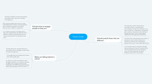Mind Map: Honor Code