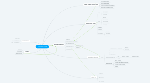 Mind Map: FITNESS SCIENCE