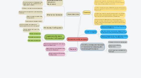 Mind Map: Экспертиза в образовании