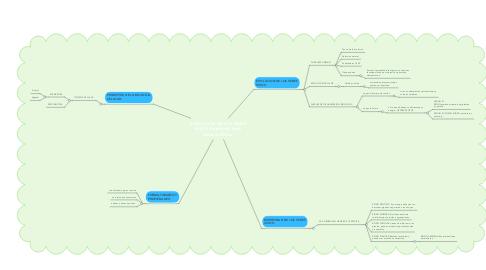 Mind Map: EVOLUCION DE LOS SERES VIVOS: Donobank Stick Jimenez Millan.