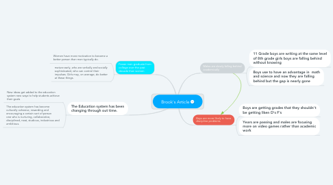 Mind Map: Brook's Article