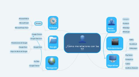 Mind Map: ¿Cómo me relaciono con las TI?