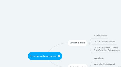 Mind Map: Eonamic Logo Design