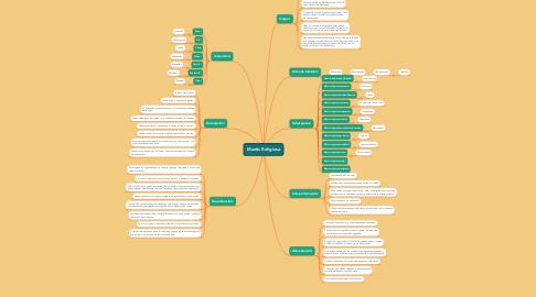 Mind Map: Mantis Religiosa