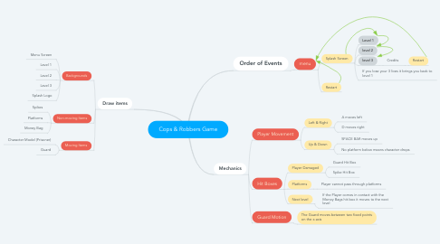 Mind Map: Cops & Robbers Game