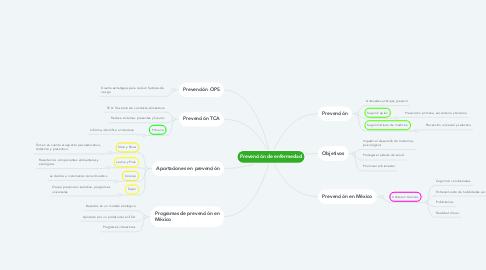 Mind Map: Prevención de enfermedad
