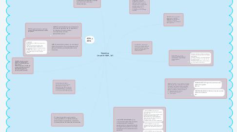Mind Map: Genetica-  Unad-151009_161