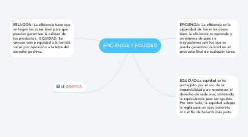 Mind Map: EFICIENCIA Y EQUIDAD