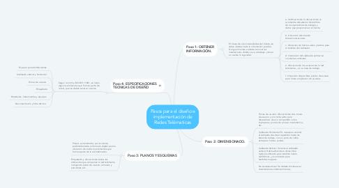 Mind Map: Pasos para el diseño e implementación de Redes Telématicas