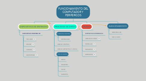Mind Map: FUNCIONAMIENTO DEL COMPUTADOR Y  PERIFERICOS