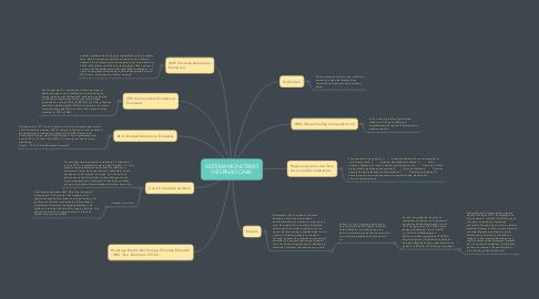 Mind Map: SISTEMA MONETARIO INTERNACIONAL